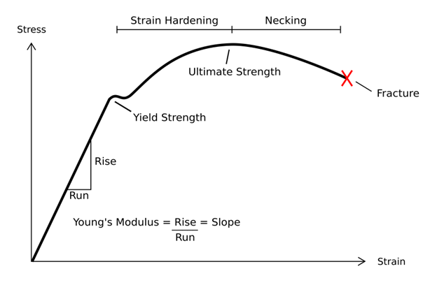 yield strength vs. ultimate strength