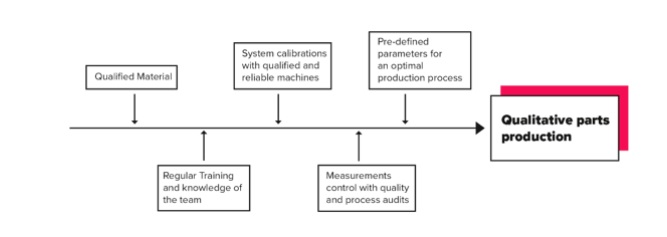 how to ensure repeatability of quality production